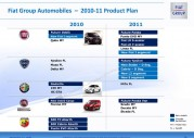 Fiat Group - plany na lata 2010-2011